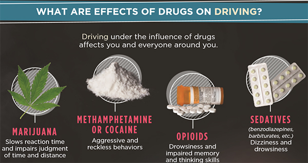 Graphic: Marijuana- slows reaction time and impairs judgement of time and distance; meth or cocaine - aggressive and reckless behaviors; opioids - drowsiness and impaired memory and thinking skills; sedatives (benzodiazepines, barbiturates) - dizziness and drowsiness