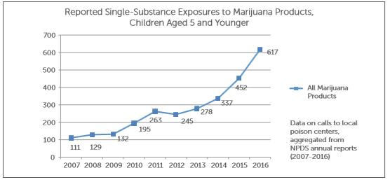 Reported Single-Substance Exposures to Marijuana Products, Children Aged 5 and Younger